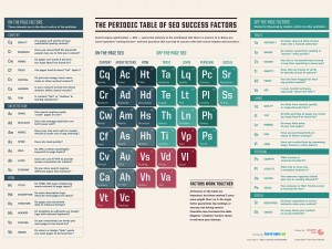 Periodic-Table-of-SEO-ranking-factors-2015